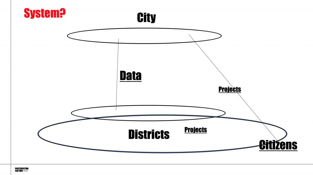 Nový trend na radnicích: Městské participativní systémy